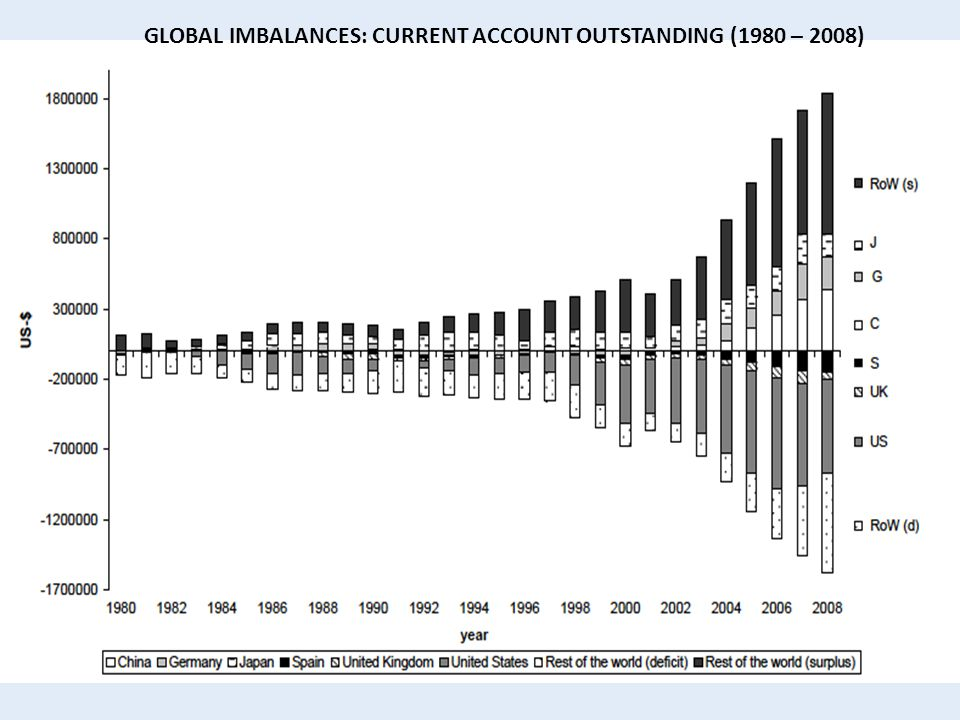 GLOBAL IMBALANCES: CURRENT ACCOUNT OUTSTANDING (1980 – 2008)