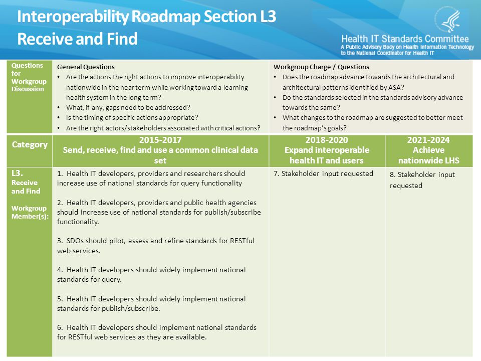 Interoperability Roadmap Section L3 Receive and Find 15 Questions for Workgroup Discussion General Questions Are the actions the right actions to improve interoperability nationwide in the near term while working toward a learning health system in the long term.