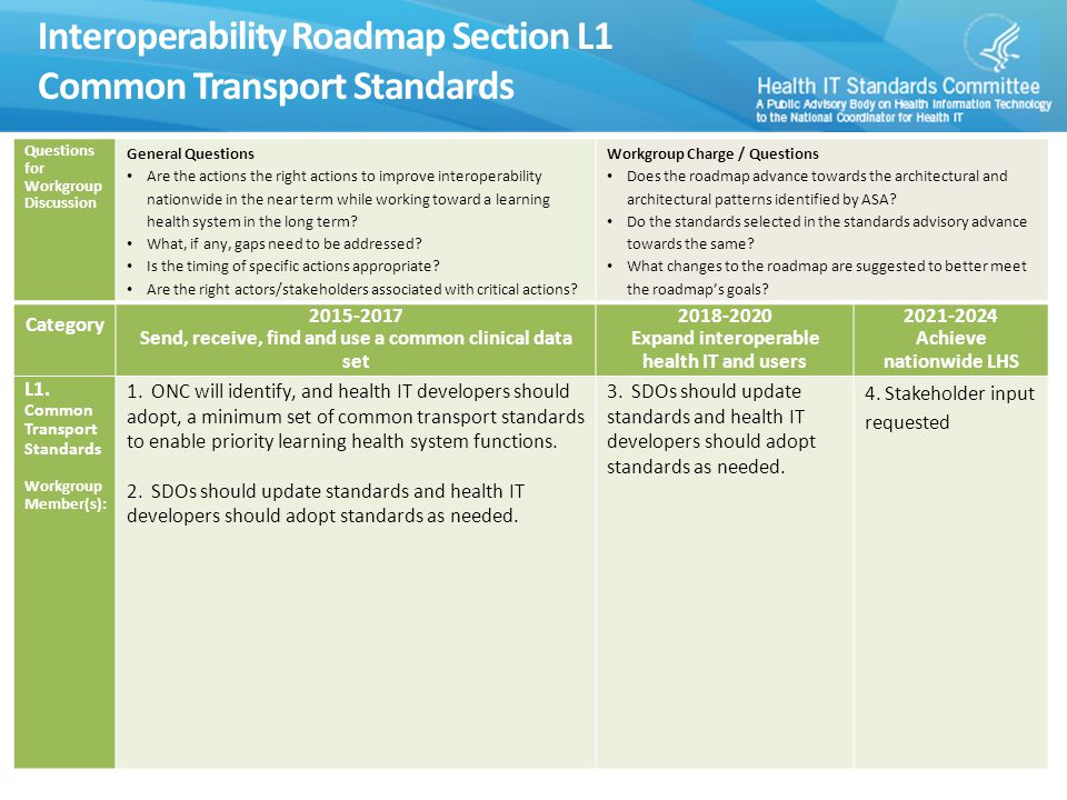 Interoperability Roadmap Section L1 Common Transport Standards 8 Questions for Workgroup Discussion General Questions Are the actions the right actions to improve interoperability nationwide in the near term while working toward a learning health system in the long term.