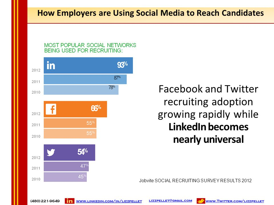 How Employers are Using Social Media to Reach Candidates Facebook and Twitter recruiting adoption growing rapidly while LinkedIn becomes nearly univer