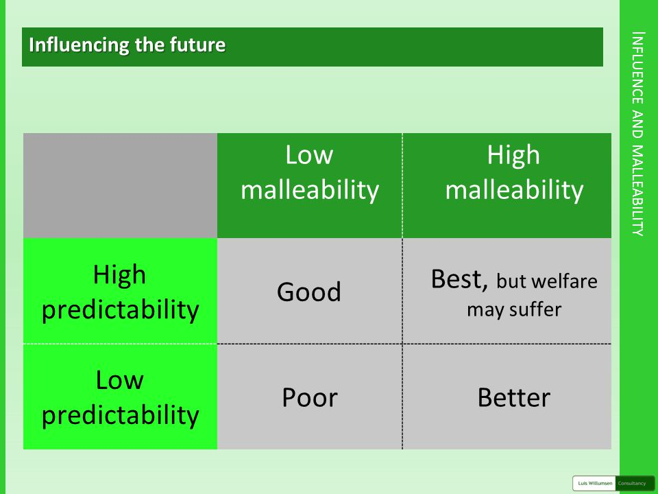 I NFLUENCE AND MALLEABILITY Influencing the future Low malleability High malleability High predictability Good Best, but welfare may suffer Low predictability PoorBetter