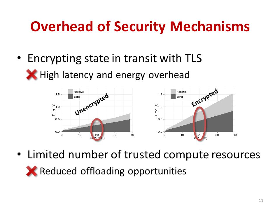 Overhead of Security Mechanisms Encrypting state in transit with TLS High latency and energy overhead Limited number of trusted compute resources Reduced offloading opportunities Encrypted Unencrypted 11