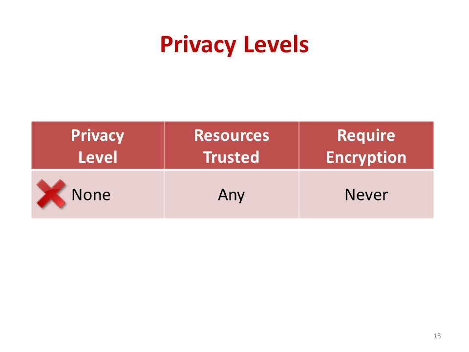 Privacy Levels Privacy Level Resources Trusted Require Encryption NoneAnyNever Enterprise All internal resources Never User Select servers and desktops Always 13