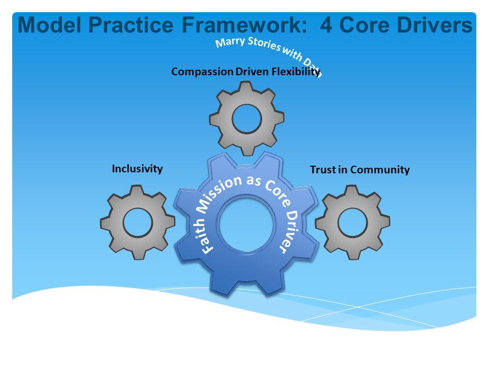 Inclusivity Model Practice Framework: 4 Core Drivers Trust in Community Compassion Driven Flexibility