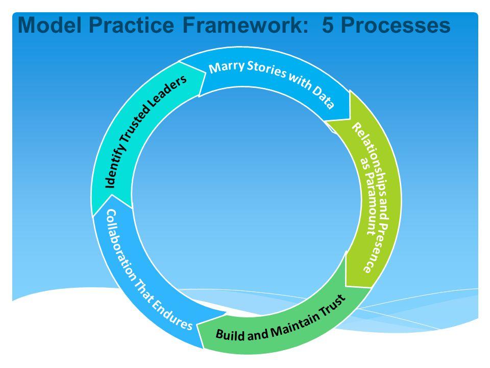 Model Practice Framework: 5 Processes