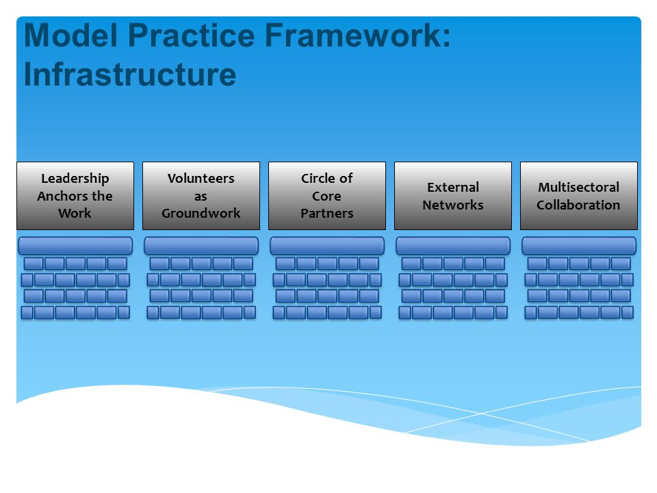 Leadership Anchors the Work Model Practice Framework: Infrastructure Volunteers as Groundwork Circle of Core Partners External Networks Multisectoral Collaboration