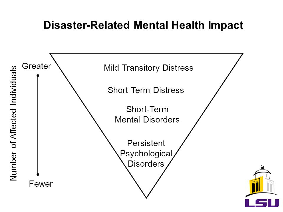 Disaster-Related Mental Health Impact Short-Term Distress Short-Term Mental Disorders Persistent Psychological Disorders Mild Transitory Distress Nu mber of Affected Individuals Greater Fewer