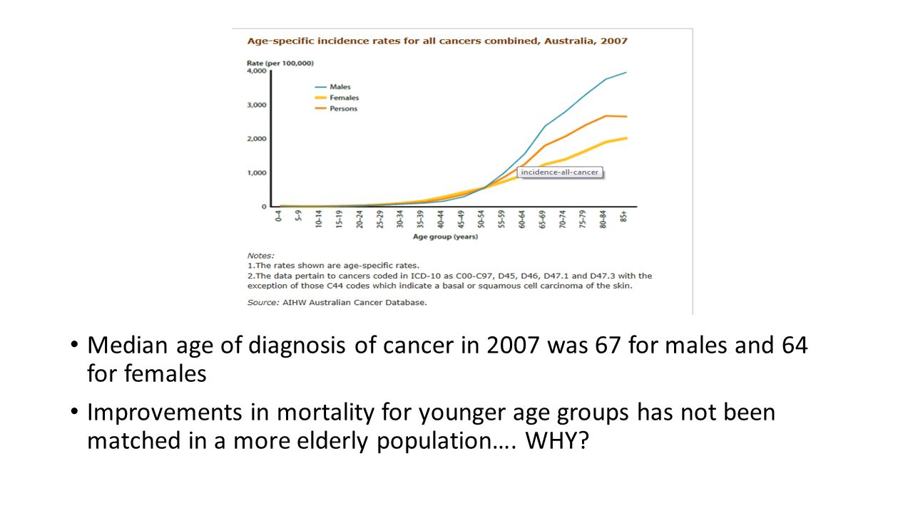 Median age of diagnosis of cancer in 2007 was 67 for males and 64 for females Improvements in mortality for younger age groups has not been matched in a more elderly population….