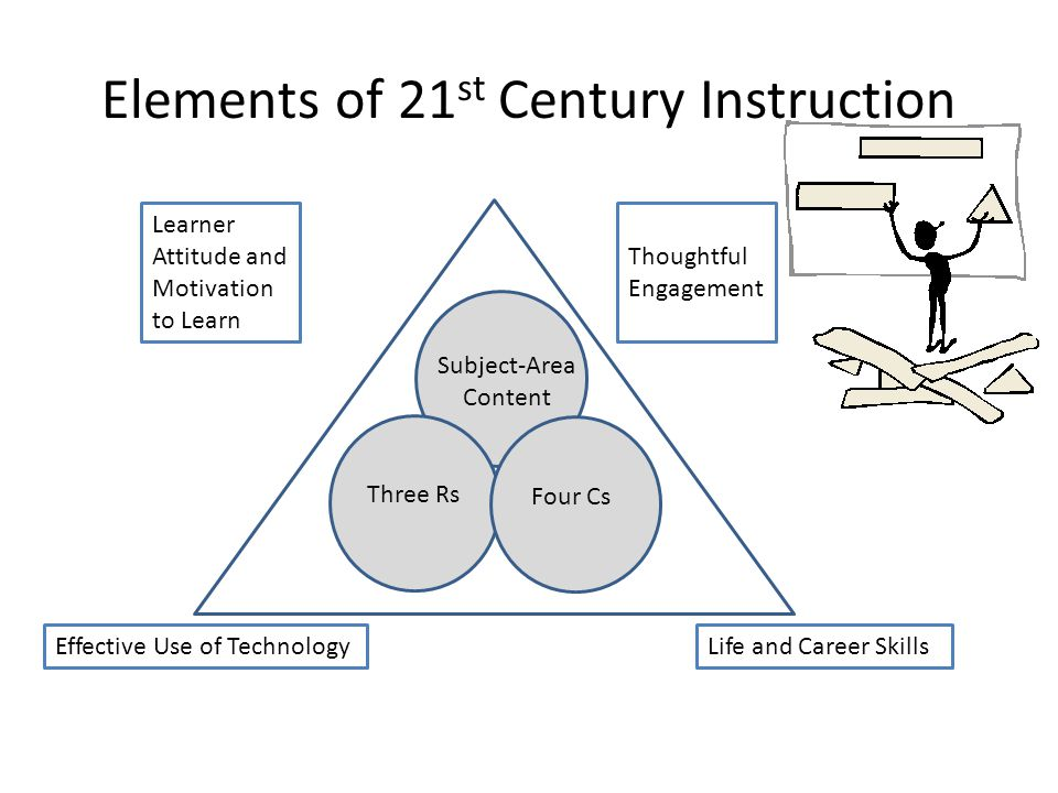 Elements of 21 st Century Instruction Learner Attitude and Motivation to Learn Thoughtful Engagement Effective Use of TechnologyLife and Career Skills Subject-Area Content Three Rs Four Cs