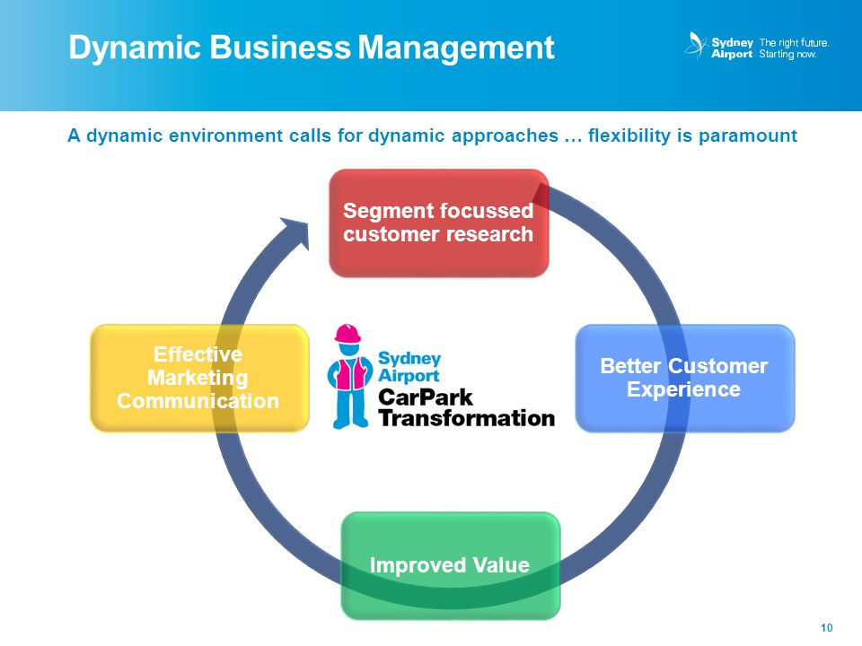 Dynamic Business Management 10 A dynamic environment calls for dynamic approaches … flexibility is paramount Segment focussed customer research Better Customer Experience Effective Marketing Communication Improved Value