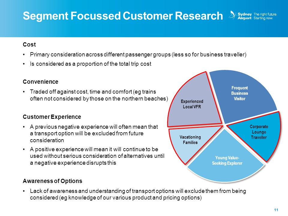 Segment Focussed Customer Research 11 Cost Primary consideration across different passenger groups (less so for business traveller) Is considered as a proportion of the total trip cost Convenience Traded off against cost, time and comfort (eg trains often not considered by those on the northern beaches) Customer Experience A previous negative experience will often mean that a transport option will be excluded from future consideration A positive experience will mean it will continue to be used without serious consideration of alternatives until a negative experience disrupts this Awareness of Options Lack of awareness and understanding of transport options will exclude them from being considered (eg knowledge of our various product and pricing options) Frequent Business Visitor Corporate Lounge Traveller Young Value- Seeking Explorer Vacationing Families Experienced Local VFR