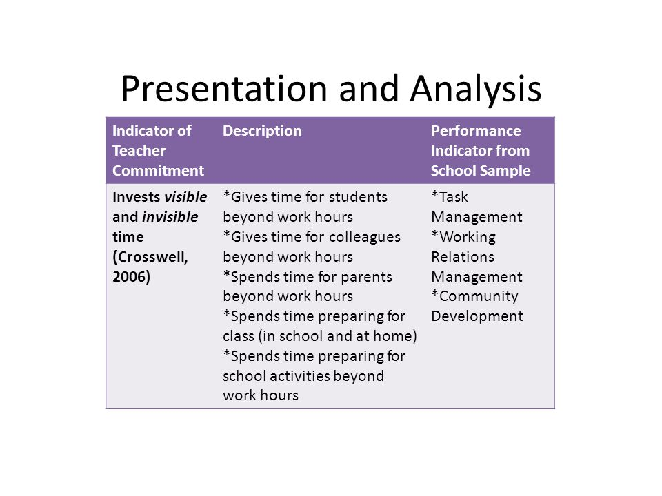 Presentation and Analysis Indicator of Teacher Commitment DescriptionPerformance Indicator from School Sample Invests visible and invisible time (Crosswell, 2006) *Gives time for students beyond work hours *Gives time for colleagues beyond work hours *Spends time for parents beyond work hours *Spends time preparing for class (in school and at home) *Spends time preparing for school activities beyond work hours *Task Management *Working Relations Management *Community Development
