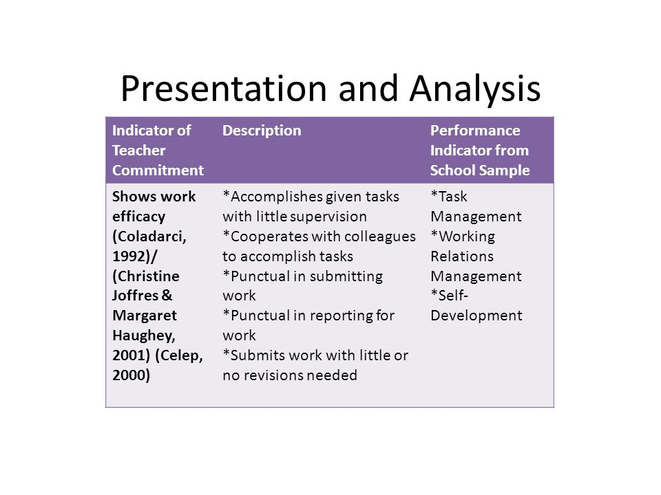Presentation and Analysis Indicator of Teacher Commitment DescriptionPerformance Indicator from School Sample Shows work efficacy (Coladarci, 1992)/ (Christine Joffres & Margaret Haughey, 2001) (Celep, 2000) *Accomplishes given tasks with little supervision *Cooperates with colleagues to accomplish tasks *Punctual in submitting work *Punctual in reporting for work *Submits work with little or no revisions needed *Task Management *Working Relations Management *Self- Development
