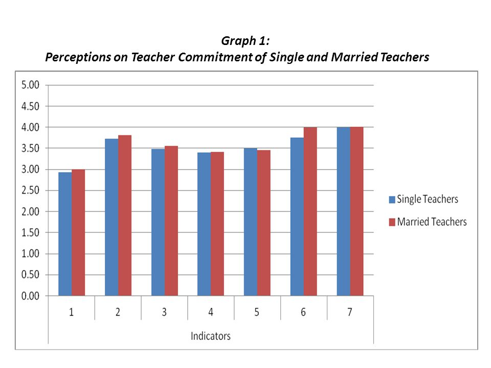 Graph 1: Perceptions on Teacher Commitment of Single and Married Teachers