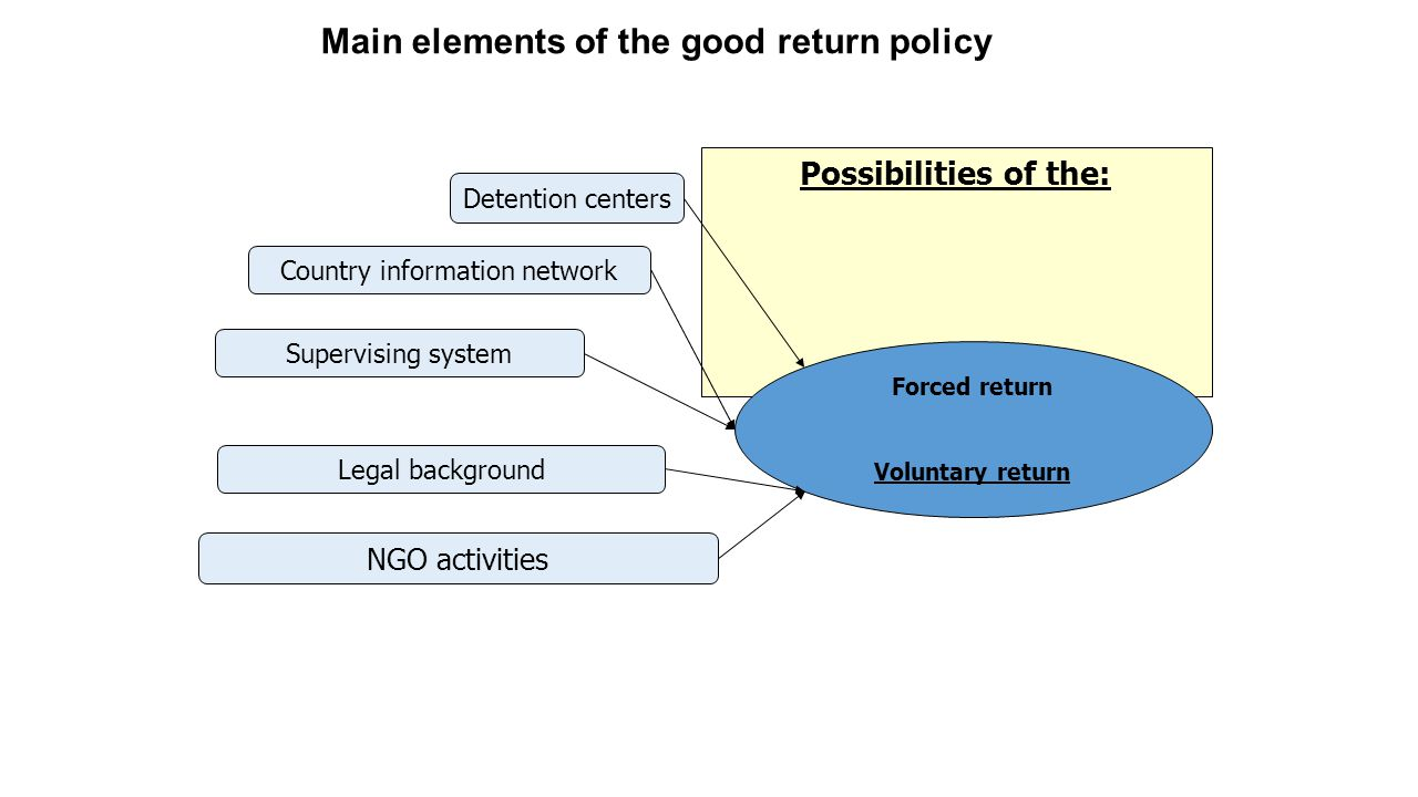 Possibilities of the: Main elements of the good return policy Country information network Legal background Detention centers NGO activities Supervising system Forced return Voluntary return