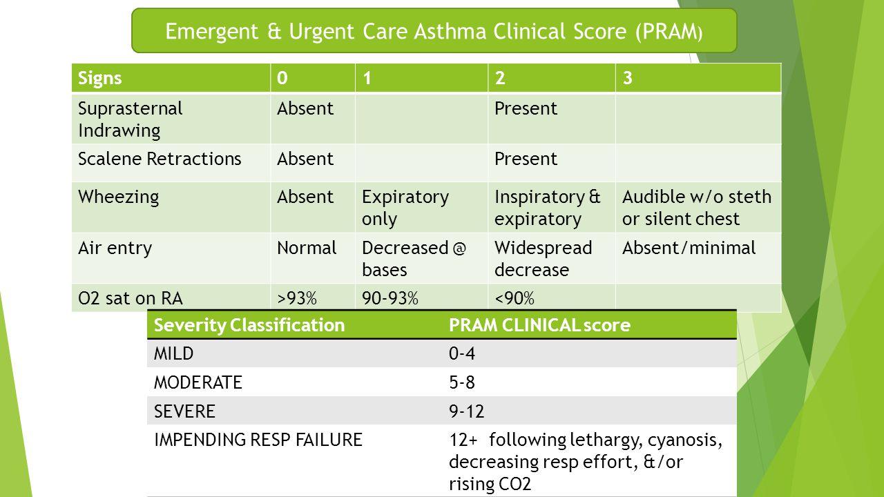 Emergent & Urgent Care Asthma Clinical Score (PRAM ) Signs0123 Suprasternal Indrawing AbsentPresent Scalene RetractionsAbsentPresent WheezingAbsentExp