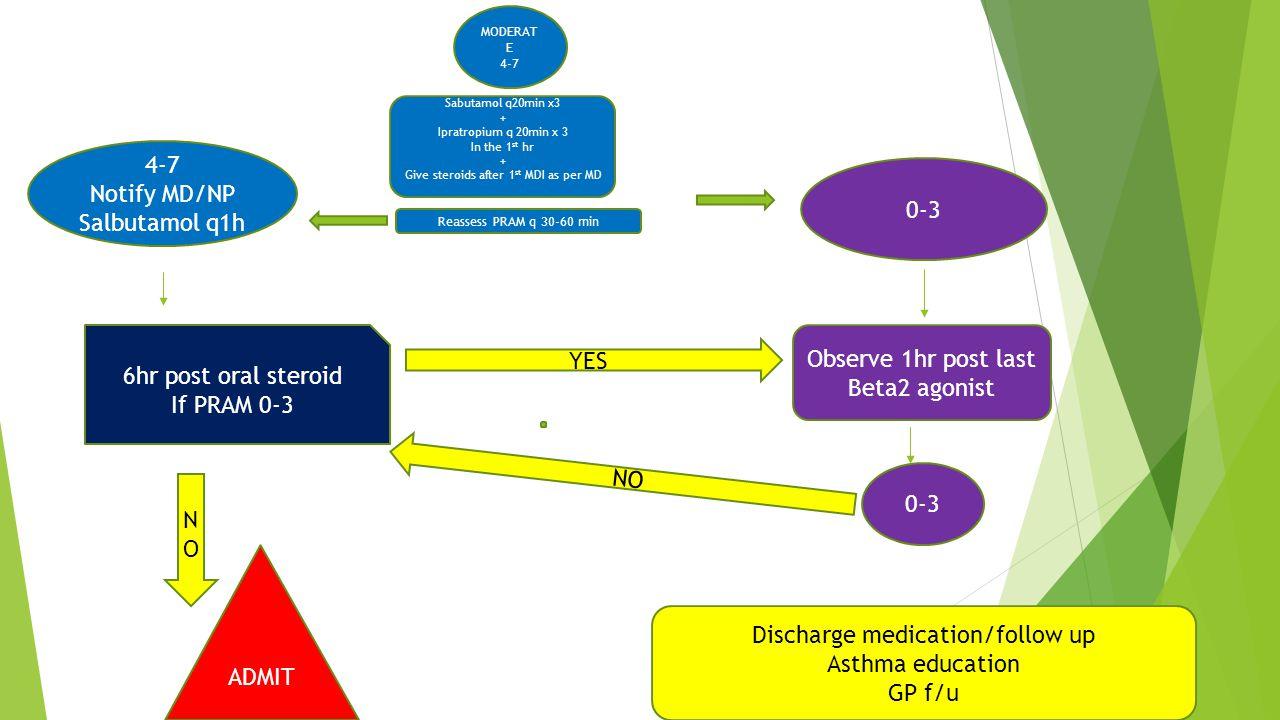 MODERAT E 4-7 Sabutamol q20min x3 + Ipratropium q 20min x 3 In the 1 st hr + Give steroids after 1 st MDI as per MD Reassess PRAM q 30-60 min 4-7 Noti