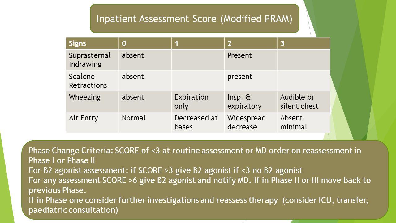 Inpatient Assessment Score (Modified PRAM) Signs0123 Suprasternal Indrawing absentPresent Scalene Retractions absentpresent WheezingabsentExpiration o