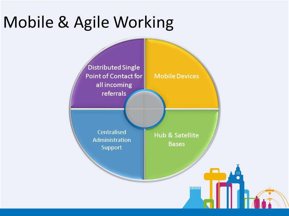 Mobile & Agile Working Centralised Administration Support Distributed Single Point of Contact for all incoming referrals Mobile Devices Hub & Satellit