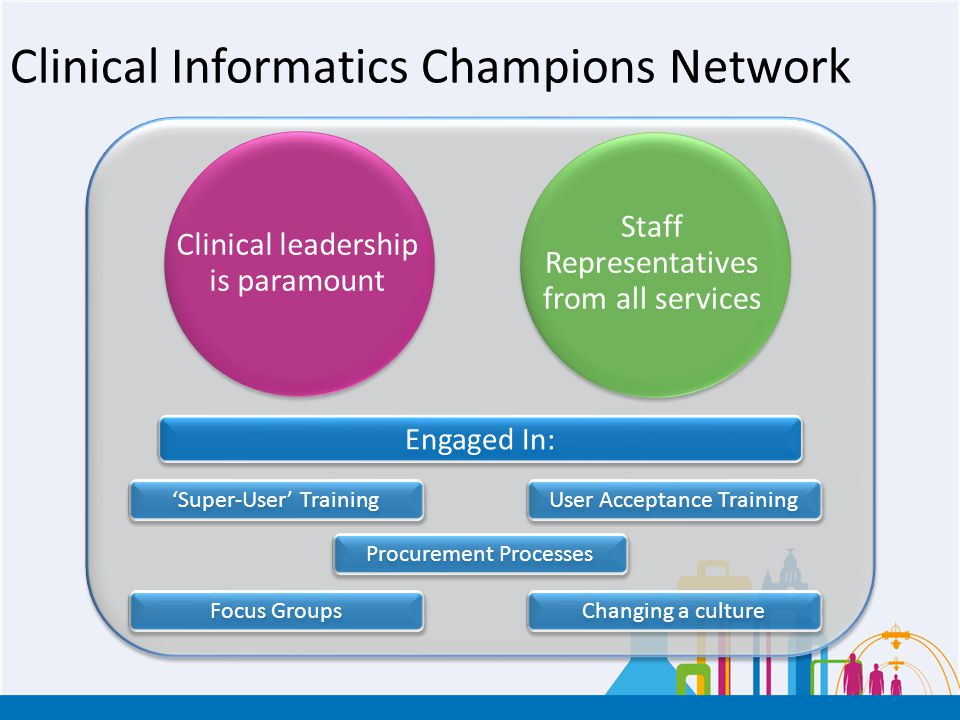 Clinical Informatics Champions Network Staff Representatives from all services Clinical leadership is paramount Engaged In: Changing a culture Procure
