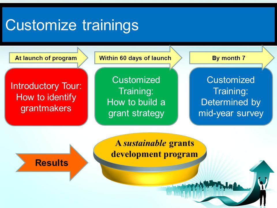 Monitor progress www.PresentationPro.com Objective: To establish a sustainable grantseeking program as an integral part of each participants fundraising plan.