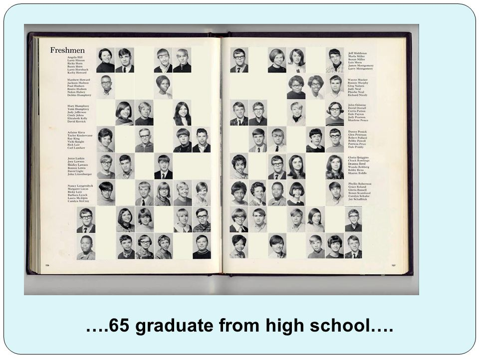 ….65 graduate from high school….