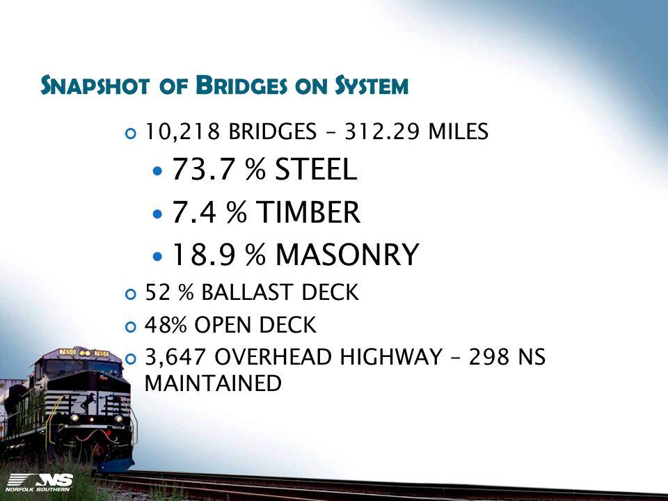 S NAPSHOT OF B RIDGES ON S YSTEM 10,218 BRIDGES – 312.29 MILES 73.7 % STEEL 7.4 % TIMBER 18.9 % MASONRY 52 % BALLAST DECK 48% OPEN DECK 3,647 OVERHEAD HIGHWAY – 298 NS MAINTAINED