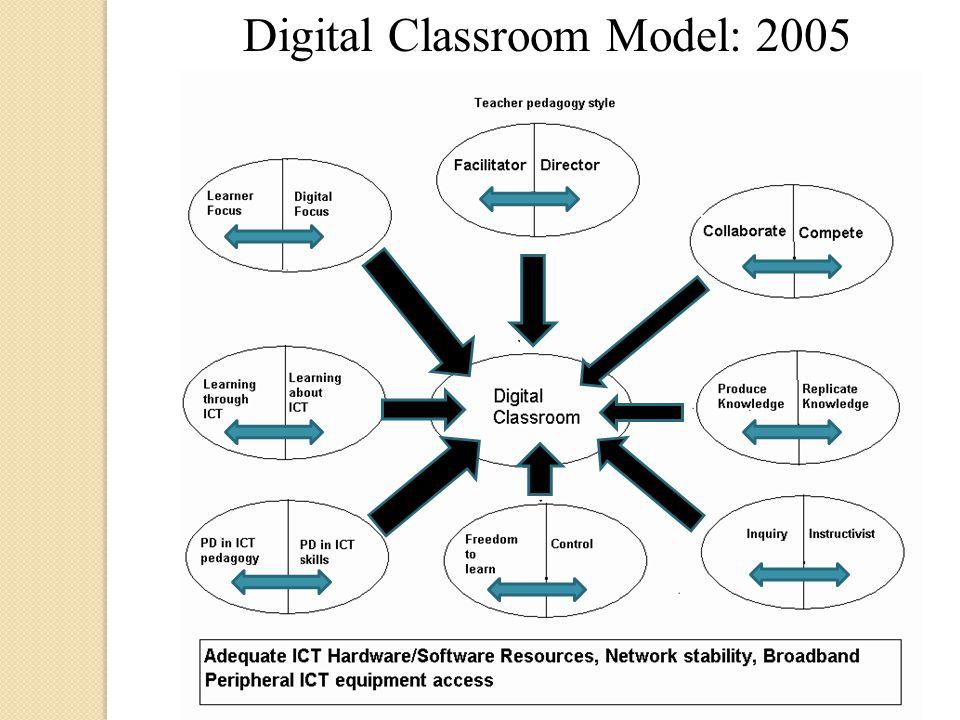 Digital Classroom Model: 2005