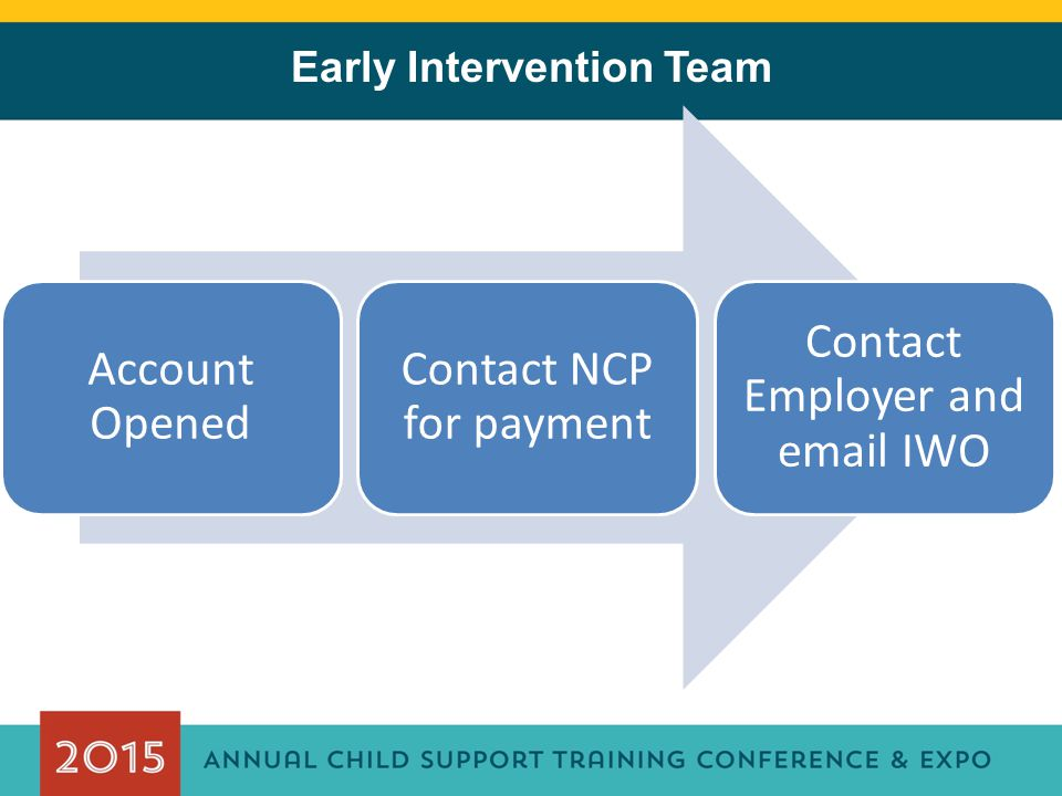Early Intervention Team Account Opened Contact NCP for payment Contact Employer and email IWO