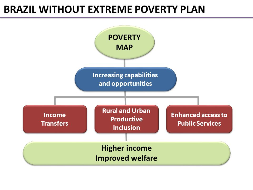 POVERTY MAP Increasing capabilities and opportunities Increasing capabilities and opportunities Higher income Improved welfare Higher income Improved welfare Income Transfers Income Transfers Rural and Urban Productive Inclusion Enhanced access to Public Services Enhanced access to Public Services BRAZIL WITHOUT EXTREME POVERTY PLAN