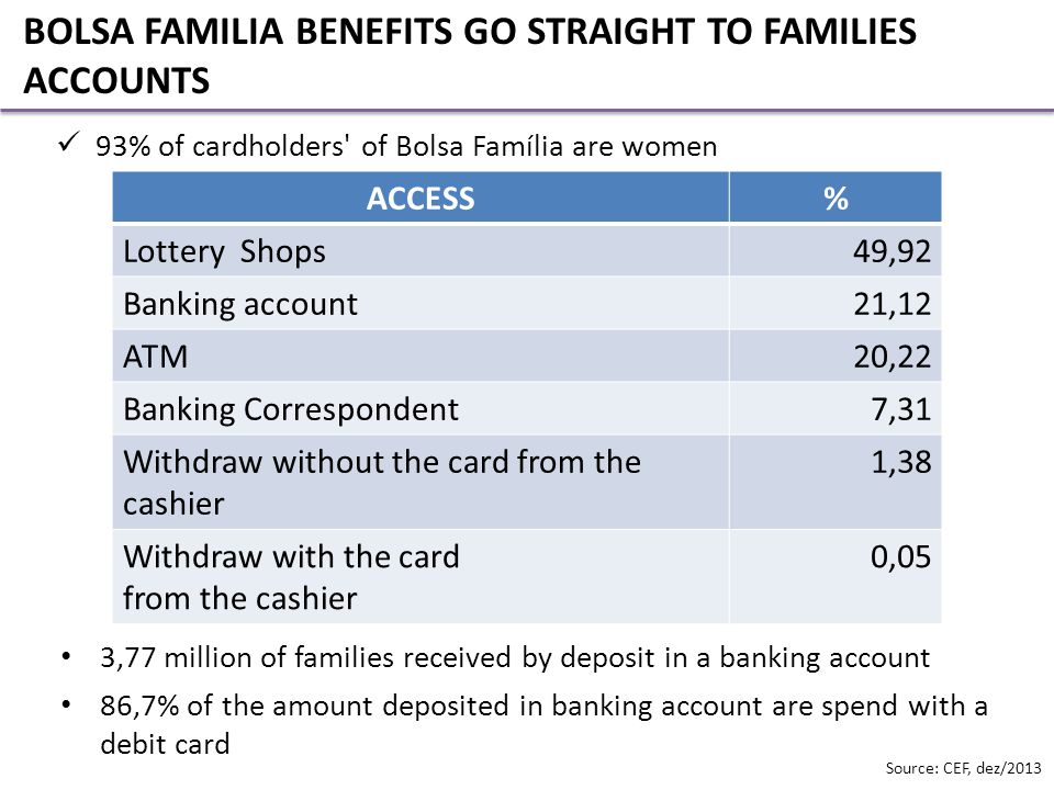 BOLSA FAMILIA BENEFITS GO STRAIGHT TO FAMILIES ACCOUNTS ACCESS% Lottery Shops49,92 Banking account21,12 ATM20,22 Banking Correspondent7,31 Withdraw without the card from the cashier 1,38 Withdraw with the card from the cashier 0,05 3,77 million of families received by deposit in a banking account 86,7% of the amount deposited in banking account are spend with a debit card Source: CEF, dez/2013 93% of cardholders of Bolsa Família are women