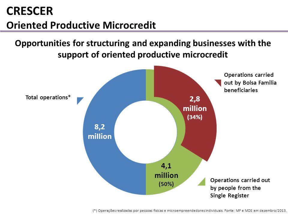 8,2 million 4,1 million (50%) CRESCER Oriented Productive Microcredit (*) Operações realizadas por pessoas físicas e microempreendedores individuais.