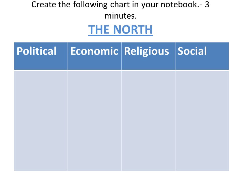 Create the following chart in your notebook.- 3 minutes. THE NORTH PoliticalEconomicReligiousSocial