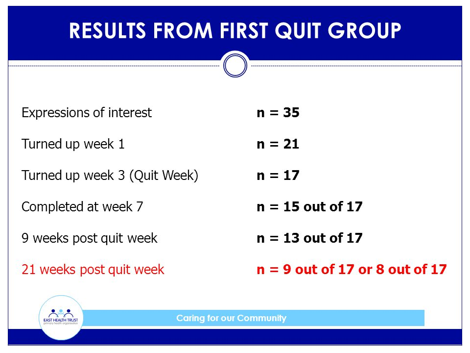 Caring for our Community RESULTS FROM FIRST QUIT GROUP Expressions of interestn = 35 Turned up week 1n = 21 Turned up week 3 (Quit Week)n = 17 Complet