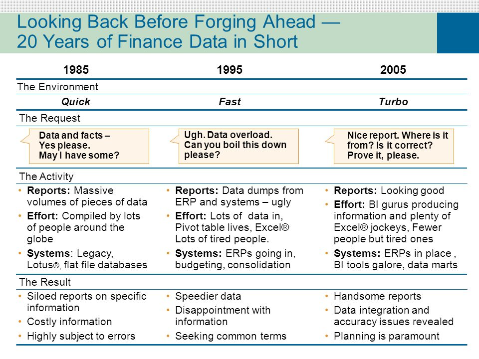 Handsome reports Data integration and accuracy issues revealed Planning is paramount Looking Back Before Forging Ahead — 20 Years of Finance Data in Short 198519952005 Reports: Massive volumes of pieces of data Effort: Compiled by lots of people around the globe Systems: Legacy, Lotus ®, flat file databases Reports: Data dumps from ERP and systems – ugly Effort: Lots of data in, Pivot table lives, Excel® Lots of tired people.