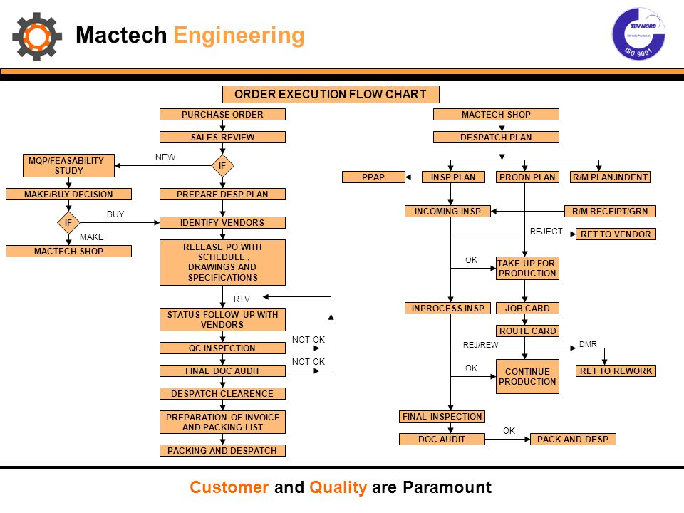 Mactech Engineering Customer and Quality are Paramount PURCHASE ORDER SALES REVIEW PREPARE DESP PLAN IDENTIFY VENDORS RELEASE PO WITH SCHEDULE, DRAWIN