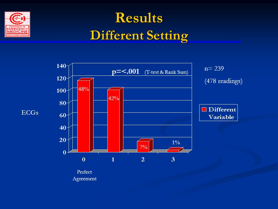 Results Different Setting ECGs Perfect Agreement n= 239 (478 readings) 48% 42% 7% 1% p=<.001 (T-test & Rank Sum)