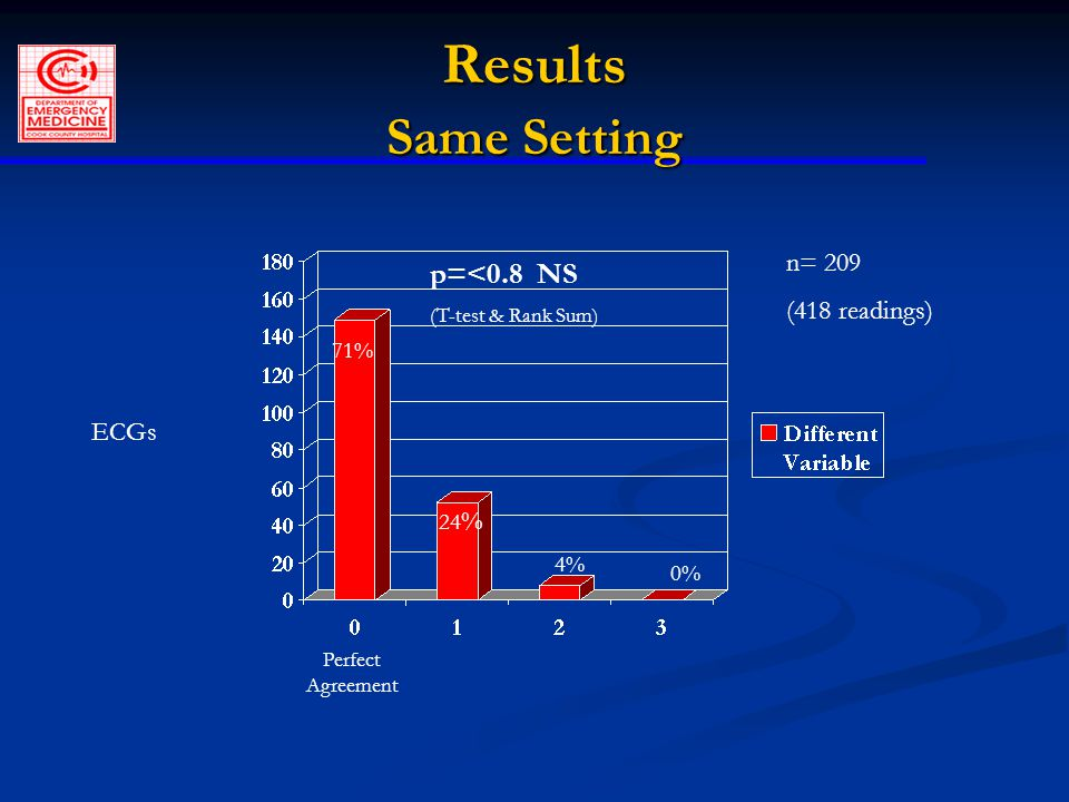 Results Same Setting n= 209 (418 readings) ECGs p=<0.8 NS (T-test & Rank Sum) 71% 24 % 4% 0% Perfect Agreement