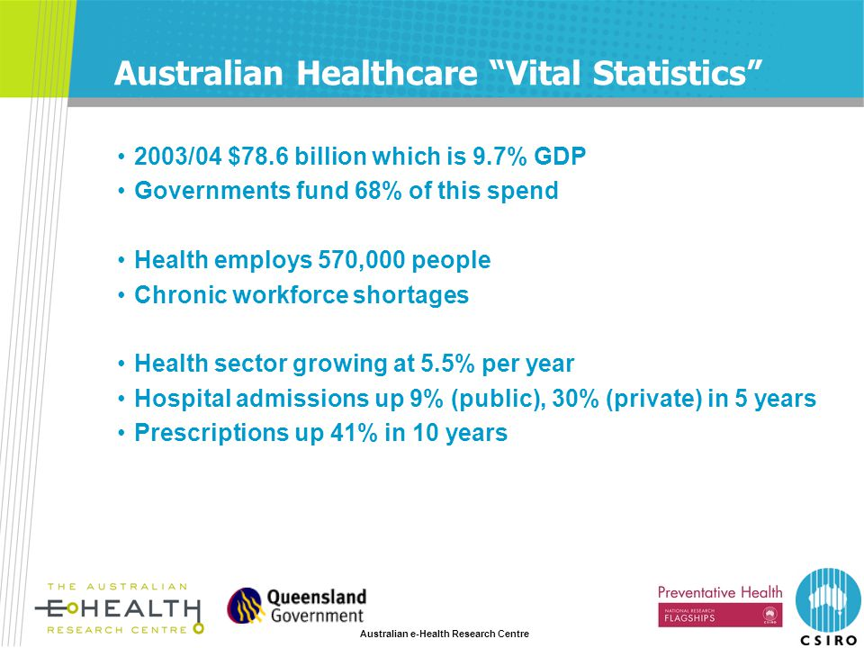 Australian e-Health Research Centre Australian Healthcare Vital Statistics 2003/04 $78.6 billion which is 9.7% GDP Governments fund 68% of this spend Health employs 570,000 people Chronic workforce shortages Health sector growing at 5.5% per year Hospital admissions up 9% (public), 30% (private) in 5 years Prescriptions up 41% in 10 years