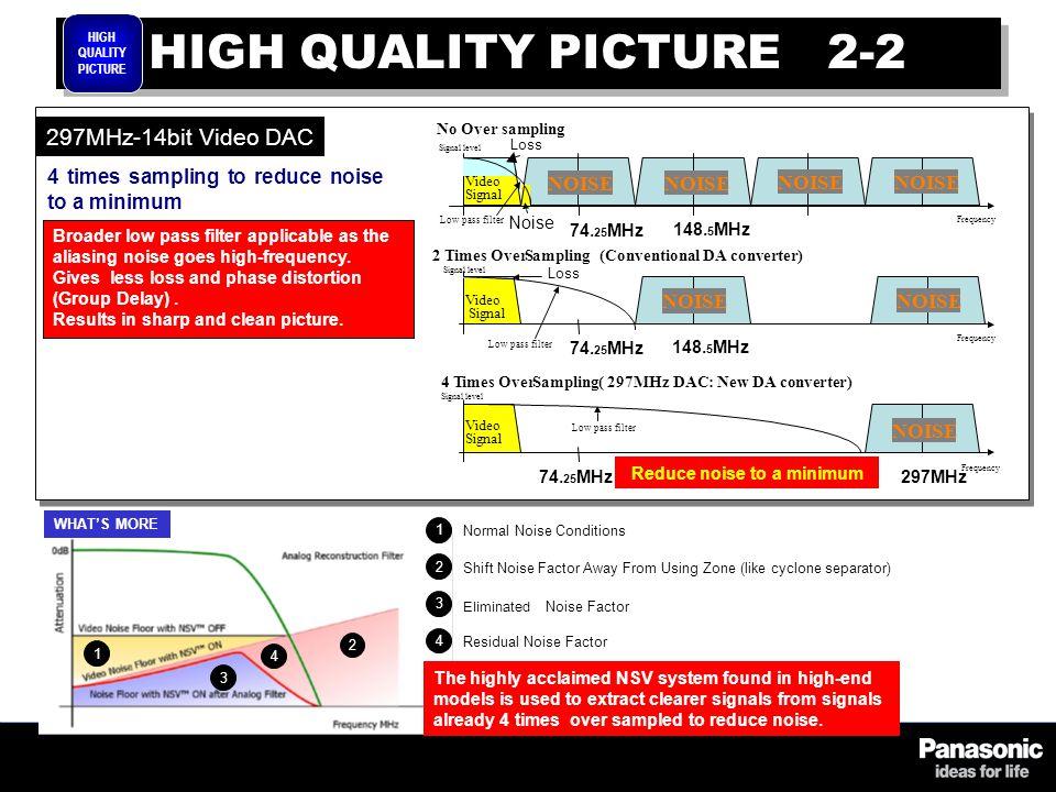297MHz-14bit Video DAC No Over sampling 2 Times OverSampling (Conventional DA converter) 4 Times OverSampling ( 297MHz DAC: New DA converter) 74.