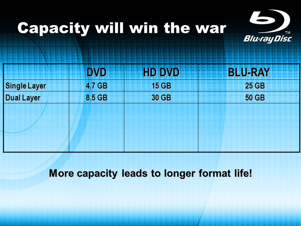 Capacity will win the warDVD HD DVD BLU-RAY Single Layer 4.7 GB 15 GB 25 GB Dual Layer 8.5 GB 30 GB 50 GB More capacity leads to longer format life!