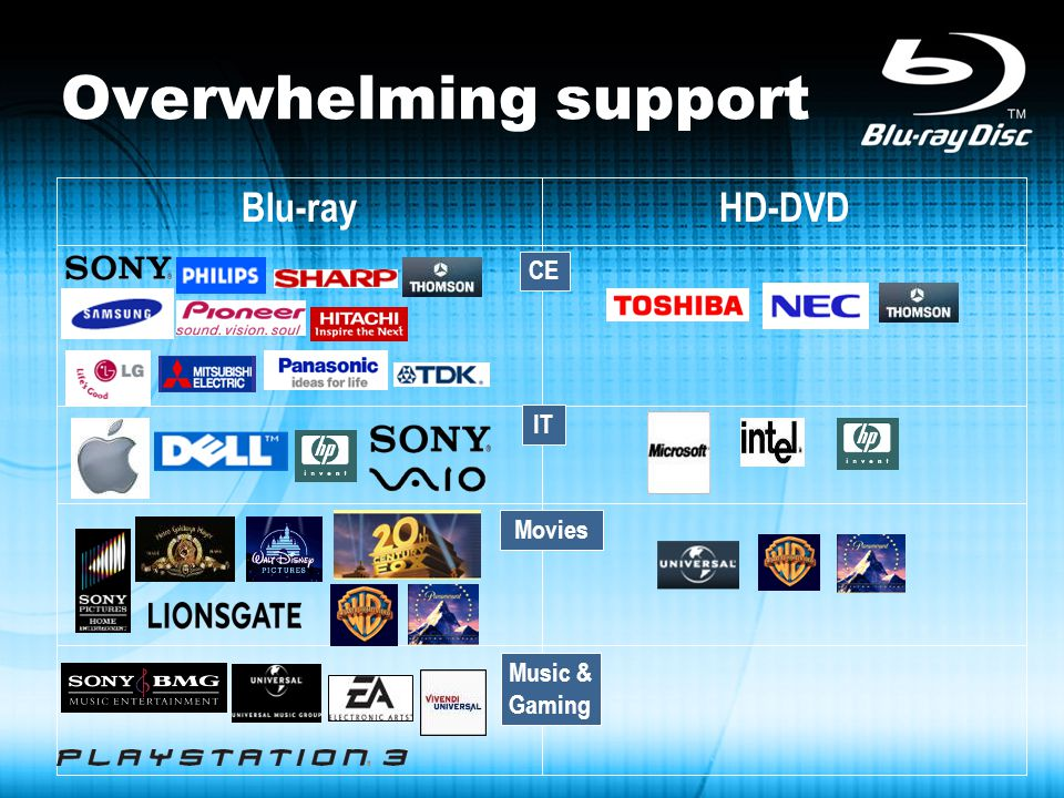 Overwhelming support HD-DVDBlu-ray CE IT Movies Music & Gaming