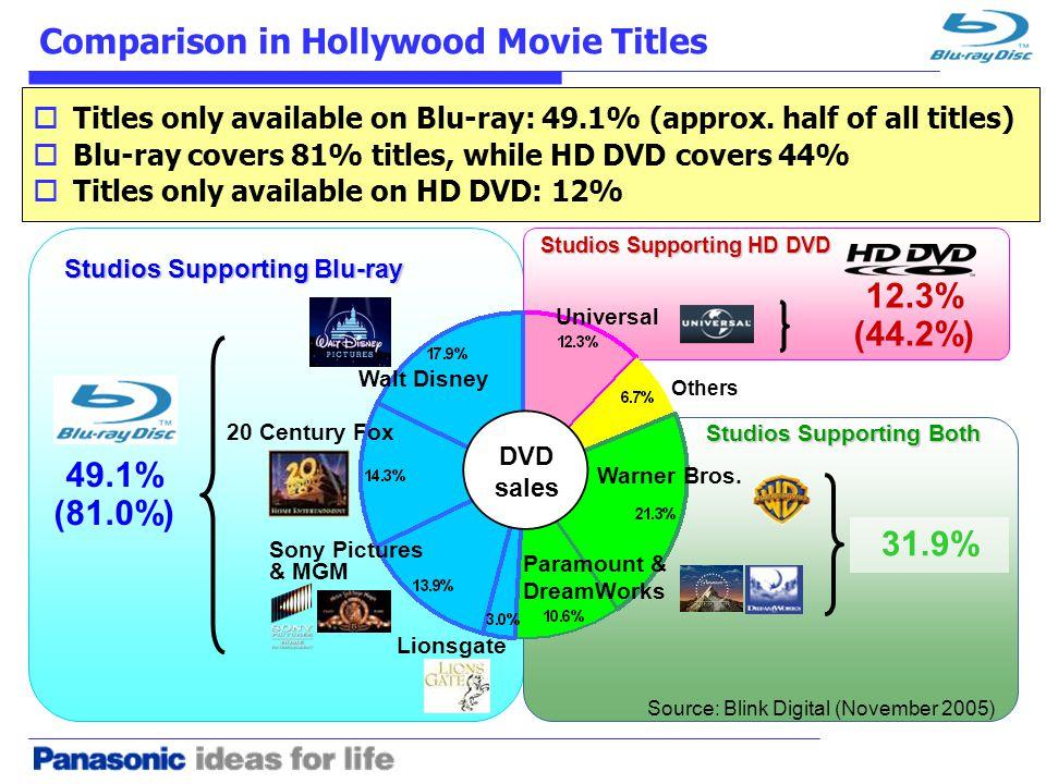 Walt Disney Sony Pictures & MGM Lionsgate 20 Century Fox Paramount & DreamWorks Universal Warner Bros.