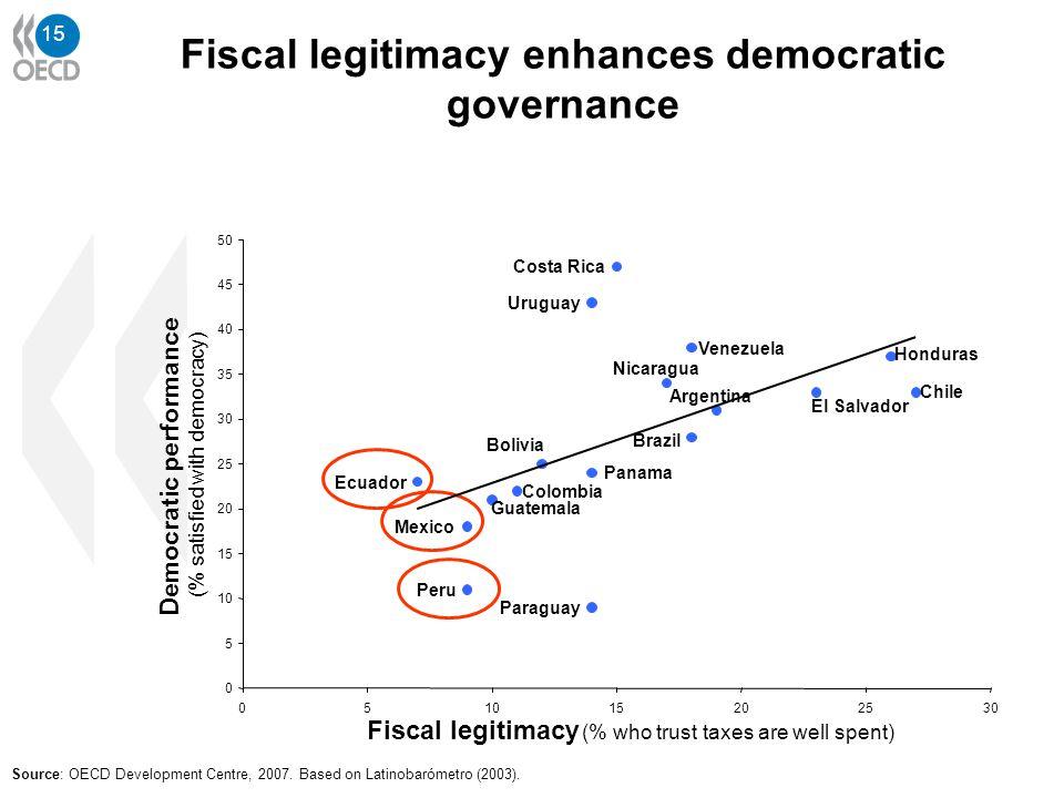15 Source: OECD Development Centre, 2007. Based on Latinobarómetro (2003). Argentina Bolivia Brazil Chile Colombia Costa Rica Ecuador El Salvador Guat