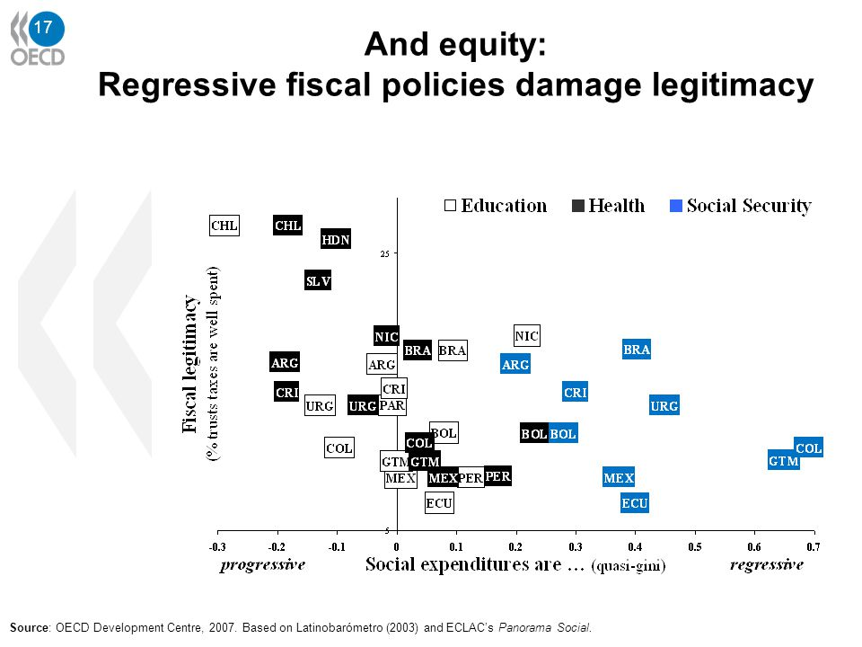 17 Source: OECD Development Centre, 2007. Based on Latinobarómetro (2003) and ECLAC's Panorama Social. And equity: Regressive fiscal policies damage l