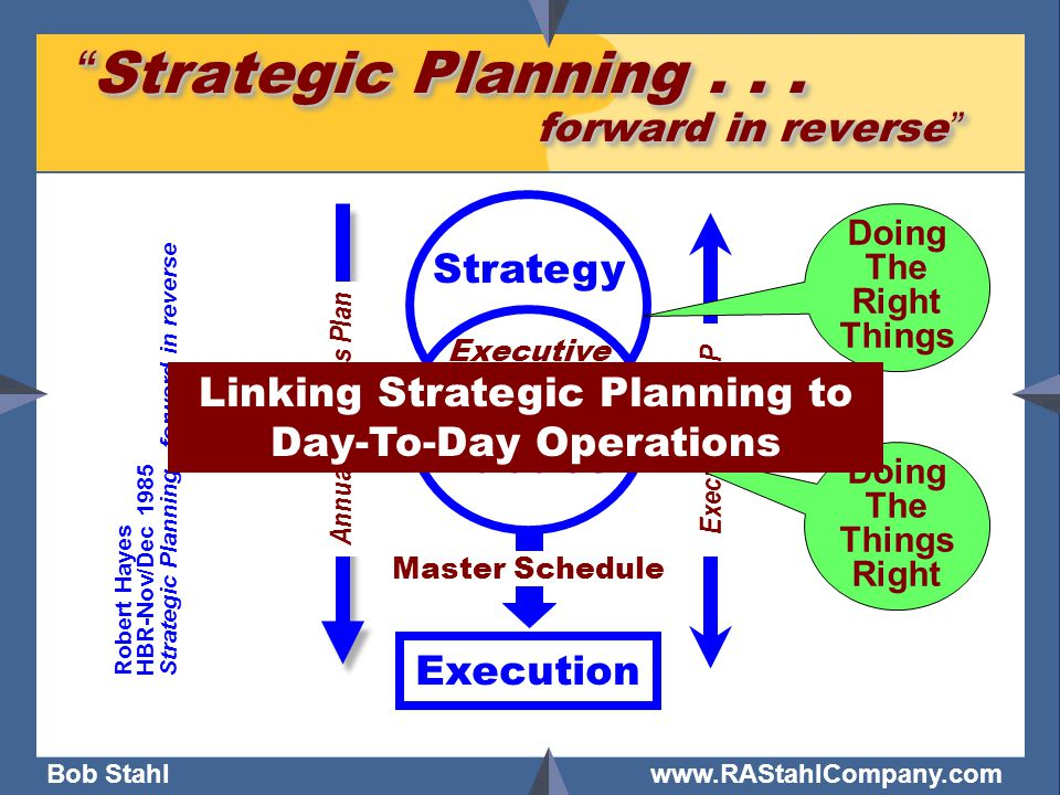 "Bob Stahl www.RAStahlCompany.com ""Strategic Planning... forward in reverse"" Robert Hayes HBR-Nov/Dec 1985 Strategic Planning - forward in reverse Exec"