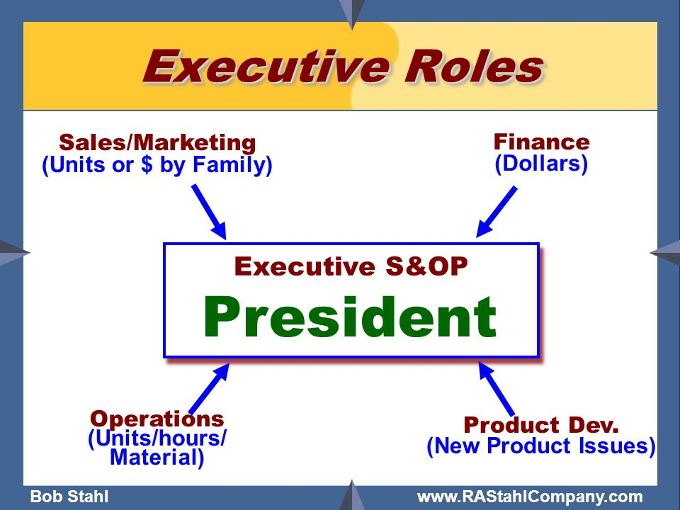 Bob Stahl www.RAStahlCompany.com Executive Roles Executive S&OP A process to raise and reconcile conflict, agree upon, & communicate THE company game plan Executive S&OP A process to raise and reconcile conflict, agree upon, & communicate THE company game plan Sales/Marketing (Units or $ by Family) Operations (Units/hours/ Material) Finance (Dollars) Product Dev.