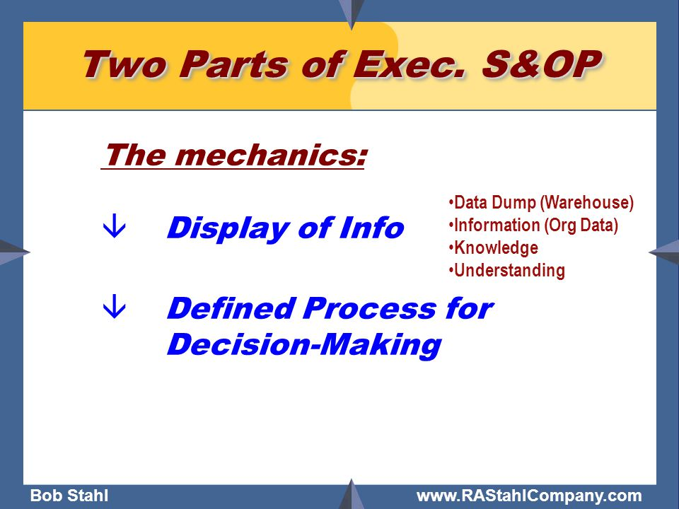 Bob Stahl www.RAStahlCompany.com Data Dump (Warehouse) Information (Org Data) Knowledge Understanding Two Parts of Exec.