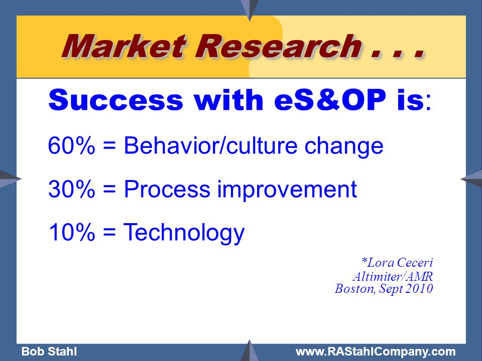 Bob Stahl www.RAStahlCompany.com Market Research... Success with eS&OP is : 60% = Behavior/culture change 30% = Process improvement 10% = Technology *