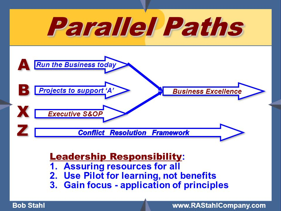 Bob Stahl www.RAStahlCompany.com Parallel Paths Run the Business today A A Business Excellence B B Projects to support 'A' Leadership Responsibility : 1.Assuring resources for all 2.Use Pilot for learning, not benefits 3.Gain focus - application of principles Executive S&OP X X Z Z
